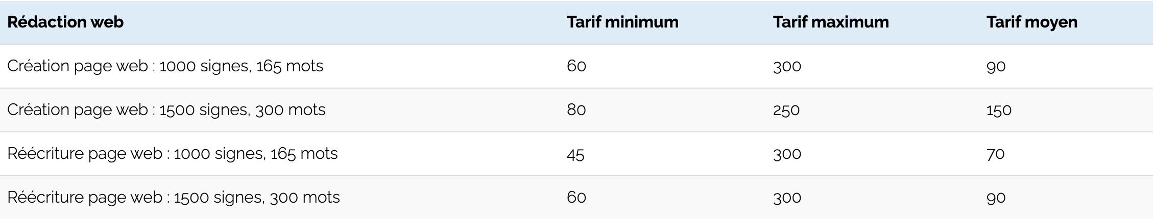les tarifs du redacteur web en 2019